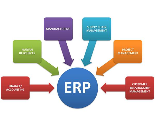 ERP-Diagram
